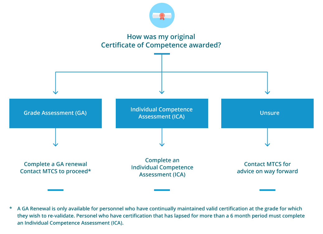 How was my original Certificate of Competence awarded diagram