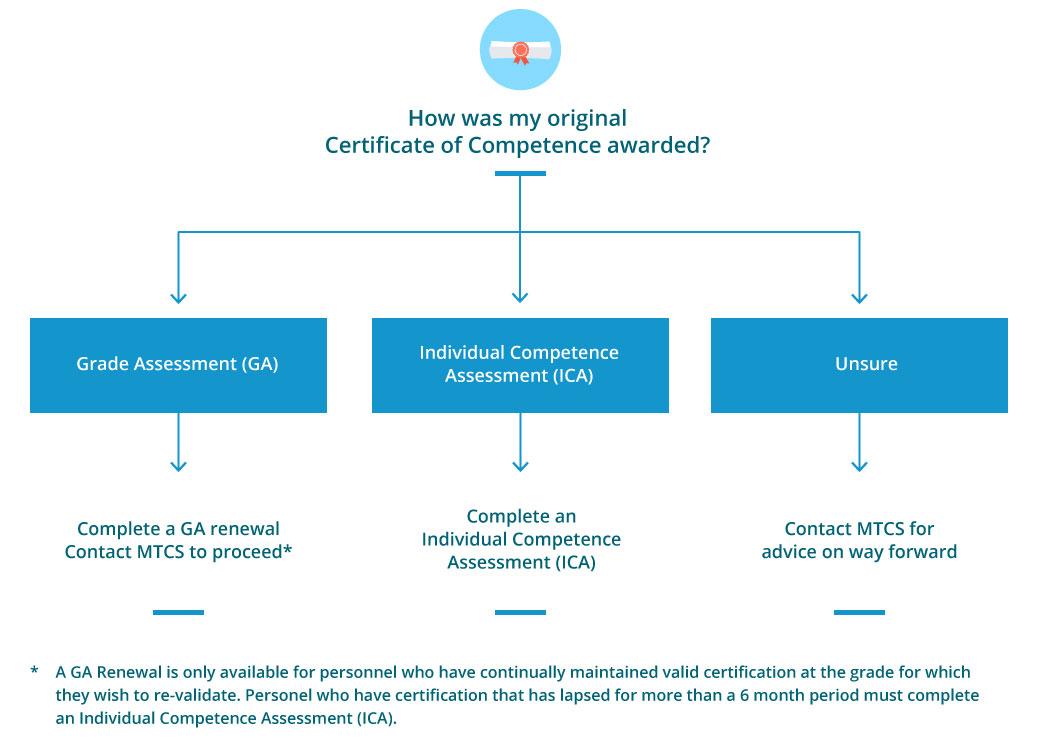 MTCS Original Certificate of Competence Award Diagram