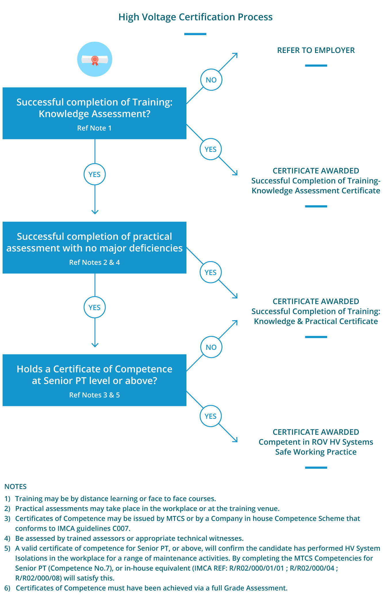 MTCS - High Voltage Certification Process Diagram